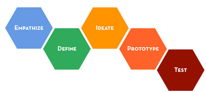 3-minutes-to-know-what-is-design-thinking-2