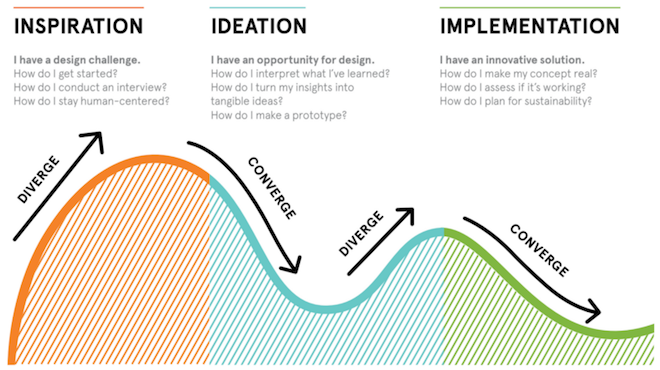 3-minutes-to-know-what-is-design-thinking-3