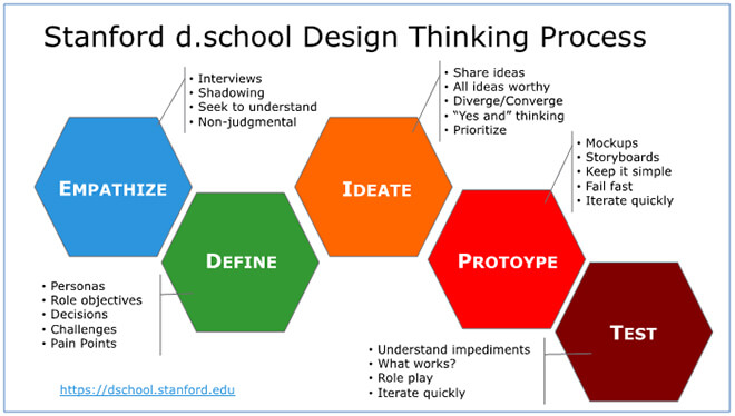 how-does- design-thinking- change-the- world-4