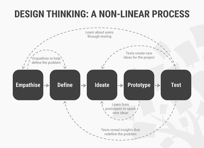 how-does- design-thinking- change-the- world-8